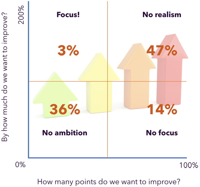 Most teams choose too many priorities in change projects