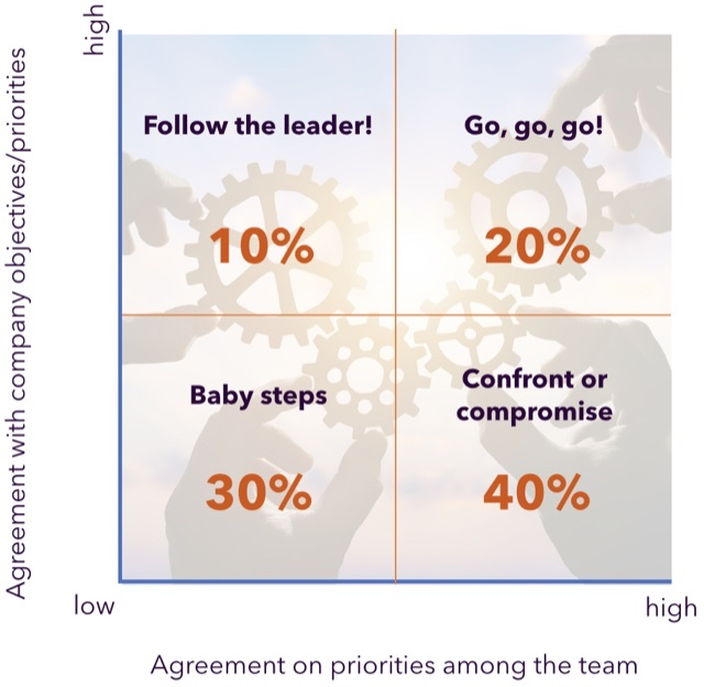 Most teams have insufficient agreement on priorities