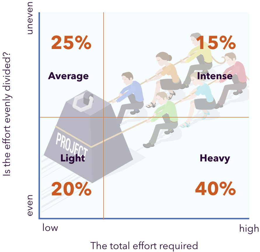 The effort required for teams is usually (too) high, or not evenly distributed among team members
